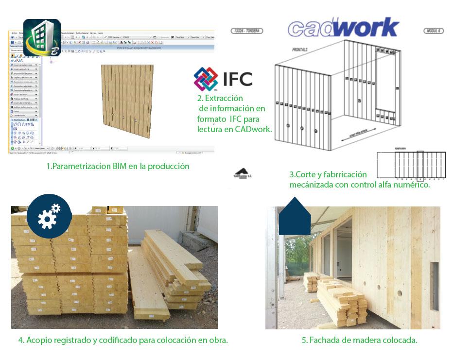 Interoperabilidad: Modelo BIM / Linea de Producción