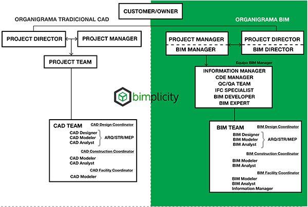 Tras la implantación de BIM ¿Qué nuevos perfiles profesionales surgirán y demandarán las empresas del sector?