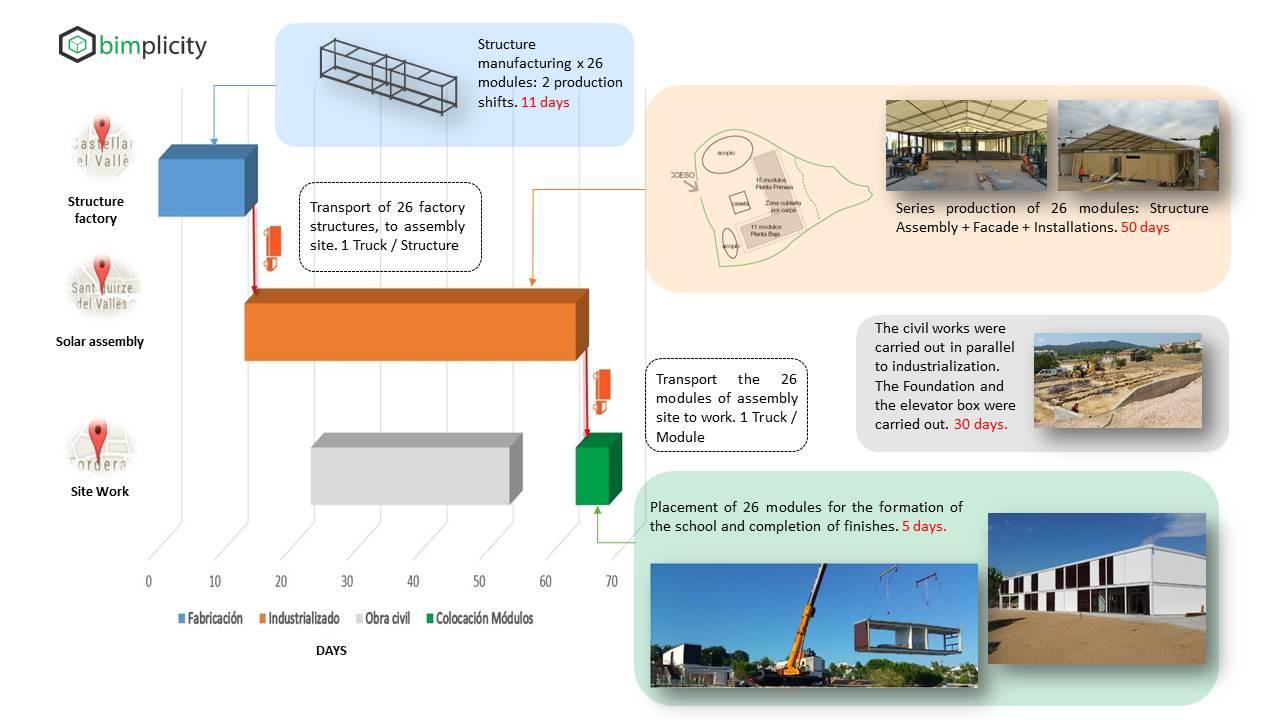 Circuito logístico para la industrialización
